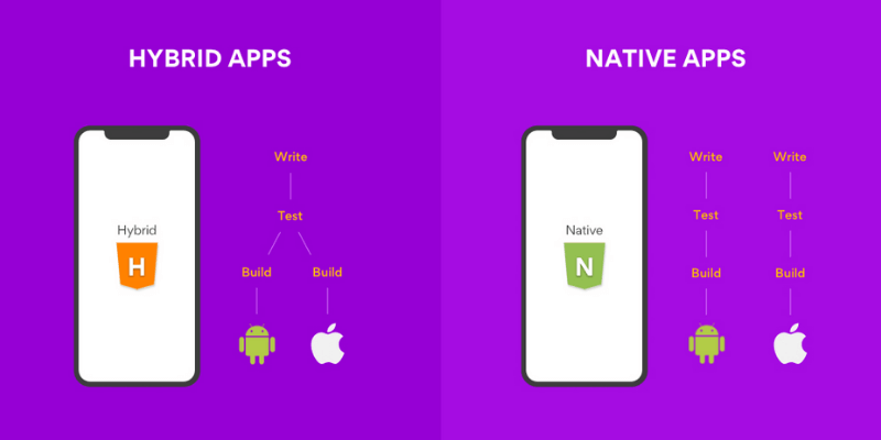 so sánh app